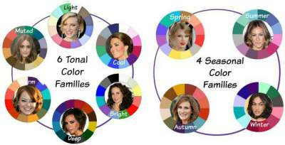 Tonal or Seasonal Color Analysis #color analysis #color families #Tonal or Seasonal color analysis https://www.style-yourself-confident.com/tonal-or-seasonal-color-analysis.html
