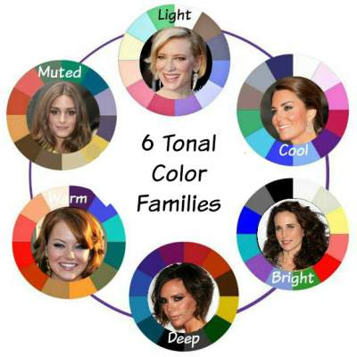 Tonal or Seasonal color analysis #color analysis  http://www.style-yourself-confident.com/tonal-or-seasonal-color-analysis.html