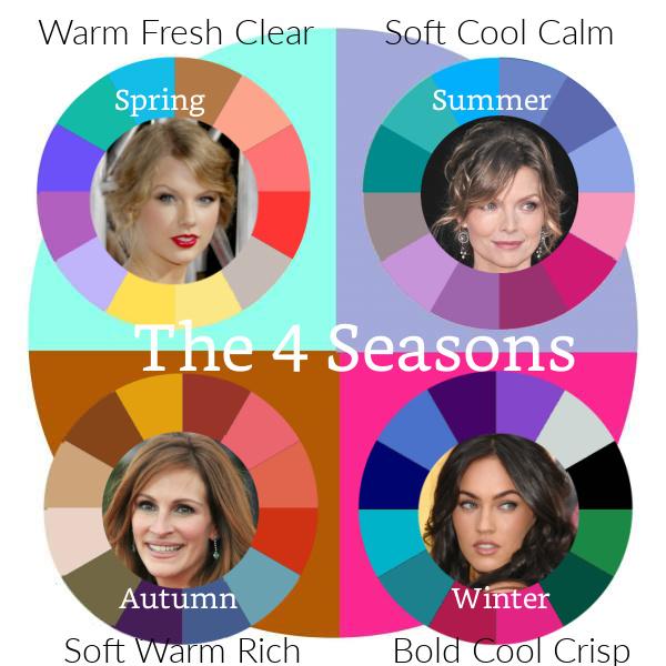 4 Seasonal Color Families #color analysis #4 seasons  http://www.style-yourself-confident.com/seasonal-color-analysis.html