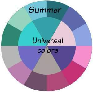 Universal Colors suit just about everyone  #universal colors #colors for everyone http://www.style-yourself-confident.com/universal-colors.html