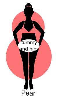 Body type and weight gain - is there a connection?  #weight gain #body type http://www.style-yourself-confident.com/body-type-and-weight-gain.html